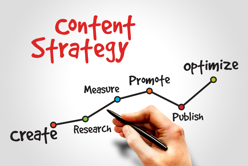 Situation Study Theories for Content Marketing Success – Why It's Needed?