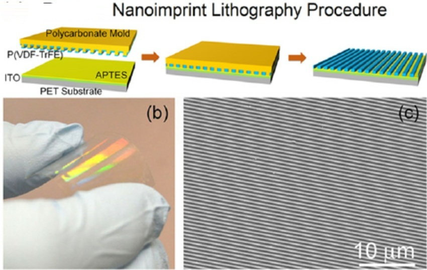 Role of Molds for Nanoprint Lithography